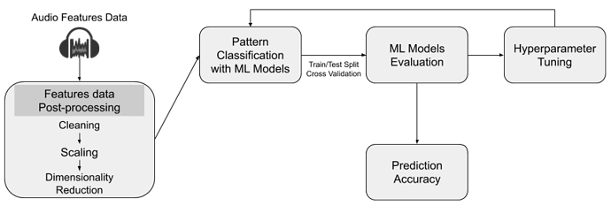 GSoC2020 - AcousticBrainz - New machine learning infrastructure