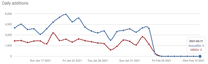 2021-02-11 10_05_00-Statistics _ AcoustID
