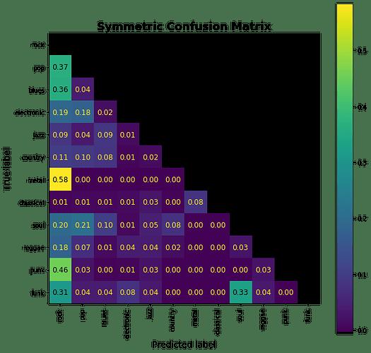 sym_confusion_matrix
