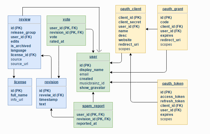 Optimizing Database Access in CritiqueBrainz - GSoC