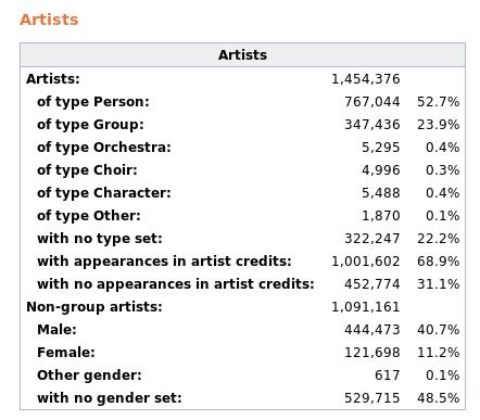 Current artist statistics taken from musicbrainz.org/statistics