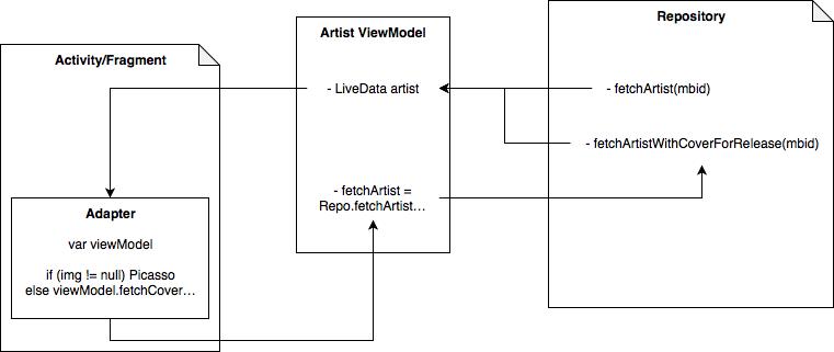 Android app architecture - Development - MetaBrainz Community Discourse