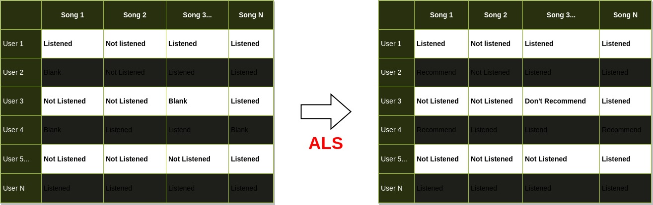 GSoC 2019: Music recommendation system: Collaborative filtering