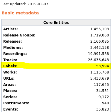 Number of artists in database from musicbrainz.org/statistics