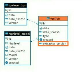 database schema2
